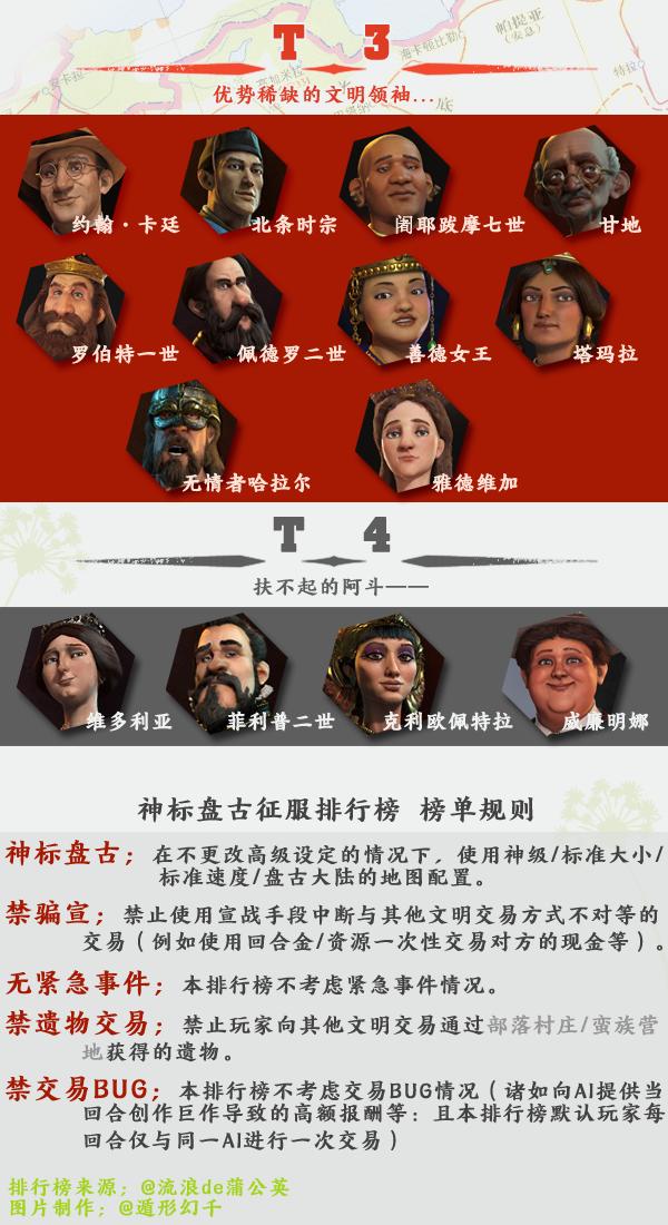 文明6哪个文明领袖最强 文明6全文明排名分析2020